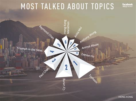 Top 7 Most Talked About by 年度回顧 告訴你用戶喜歡什麼東西 更新 有香港數據囉 石先生