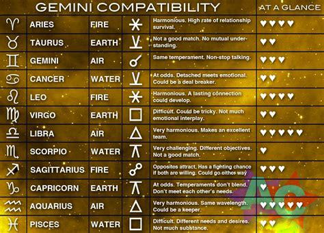 gemini compatibility chart astrology content pinterest