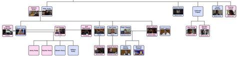 steven avery family tree what happened to sandra morris makingamurderer
