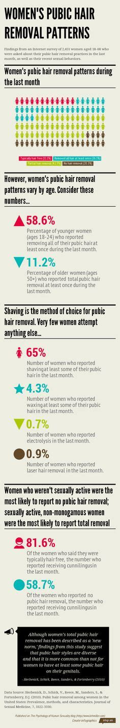 pubic hair style survey fanuary on pinterest hair removal fashion design
