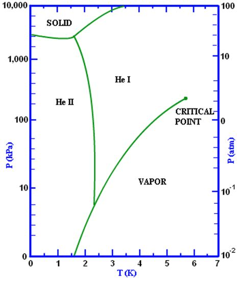 phase change diagram co2 phase diagram chemistry