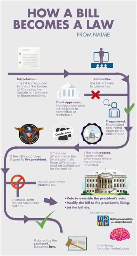 how a bill becomes a flowchart how a bill becomes a national association for