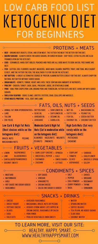 Pdf Ketogenic Diet Beginners Weight Effectively by Ketogenic Food List Pdf Infographic Low Carb Clean