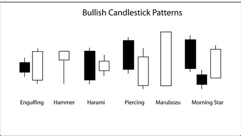candlestick pattern names a beginner s guide to trading and investing reading the signs