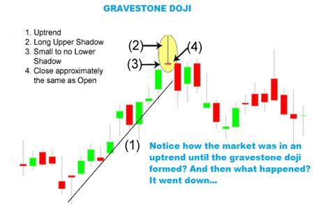 candlestick pattern strategies gravestone doji reversal candlestick trading tip
