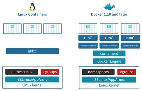 docker container tutorial linux lxc vs docker comparison criteria deep dive robin systems