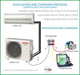 system evacuating charging process hvac tools and craft