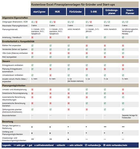 Kostenlose Vorlagen Excel Kostenlose Excel Finanzplan Vorlagen Im Vergleich