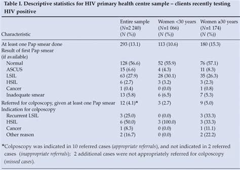 pap smear report sle utilisation and outcomes of cervical cancer prevention