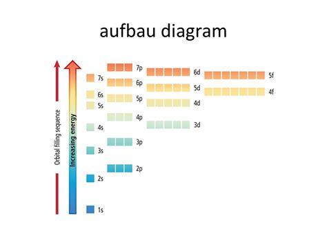 aufbau diagram electron configuration ppt