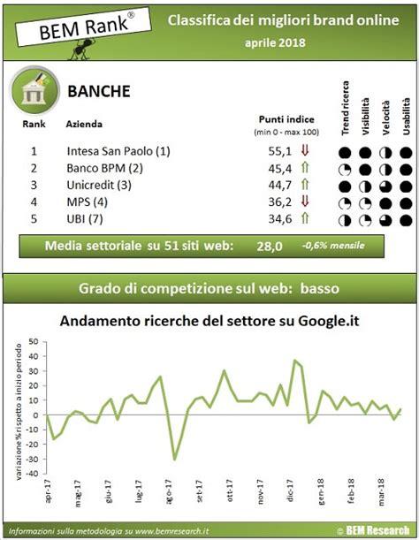 Banca Etica Inbank by Classifica Banche Italiane E Analisi Settore Bancario