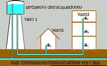vasi comunicanti spiegazione fisica facile i vasi comunicanti
