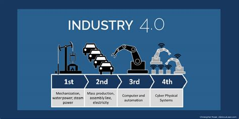 the goal is industry 4 0 technologies and trends of the fourth industrial revolution books techhub this week in industry 4 0