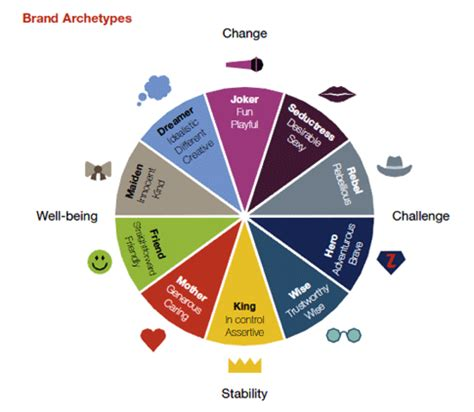 The Circle Blueprint Decoding The Conscious And Unconscious Ebook which is your brand archetype we are circle