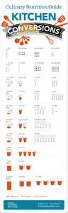 Kitchen For Conversion Culinary Nutrition Kitchen Conversion Chart Conversions