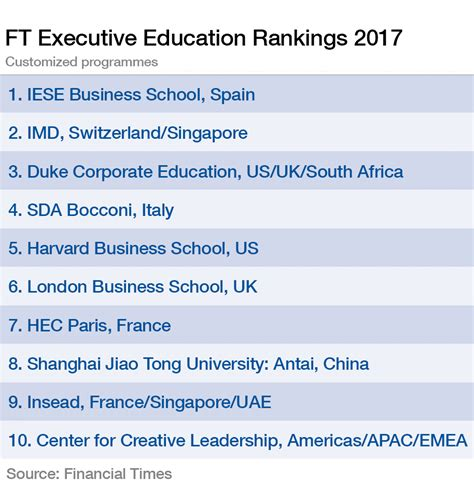 Oxford Mba Ranking 2017 by Back To School The Best Management Programmes In 2017