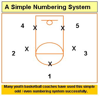 basketball number diagram teaching basketball plays avcss basketball