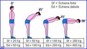 dolori al coccige da seduto differenze di carico su una schiena forte e su una debole