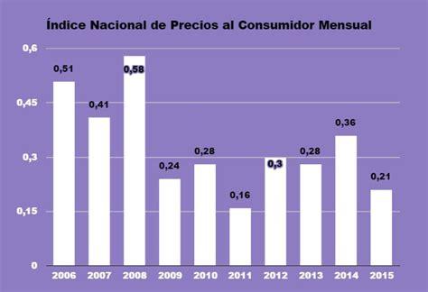 inpc 2015 y recargos agosto 2015 ene 2016 inpc agosto 2015 inflaci 243 n cuatro meses en m 237 nimos