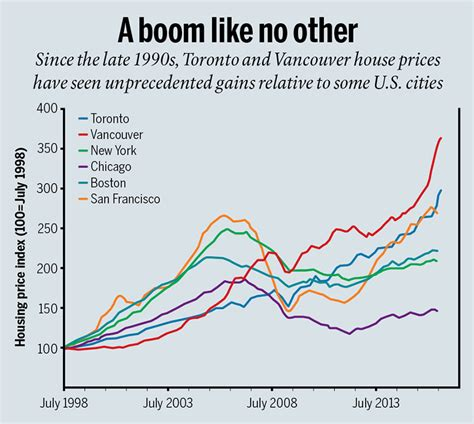 next housing bubble vancouver housing bubble page 540 redflagdeals com forums