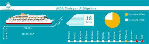 aidaprima daten ᐅ aidaprima gratis live schiffsverfolgung