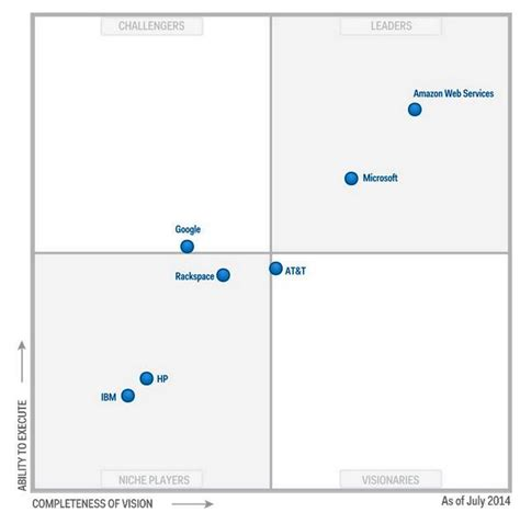 gartner magic quadrant storage storagenewsletter 187 magic quadrant for public cloud