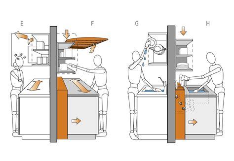 dimensions plan de travail cuisine dimension plan de travail cuisine a quelle hauteur les