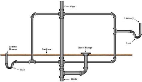 bathroom plumbing diagram bathroom drain plumbing layout includes venting and traps