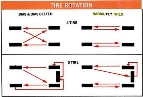 radial tire rotation diagram tires rotation method did my tech do it correctly