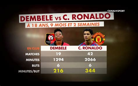 ousmane dembele memes j 1 on twitter quot quand on compare cristiano ronaldo et
