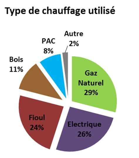 Chauffage Le Plus Economique 2760 by Chauffage Maison Le Plus Economique Type Chauffage
