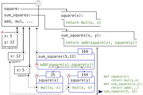 environment diagram python chapter 1 building abstractions with functions