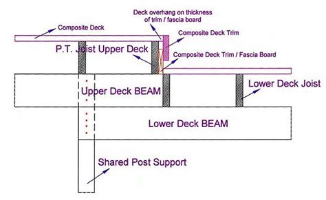 install l post framing a level change diy deck plans outdoor spaces