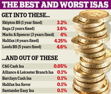 best isa rates for transfers isa savings account transfer fiasco trapping savers this