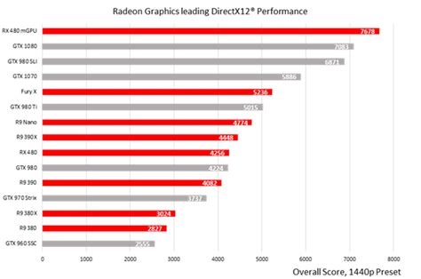 graphics bench amd reaffirms its directx 12 performance leadership with