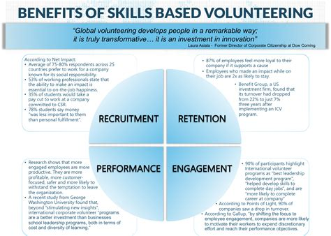 Benefits Of Mba Degree To A Company by International Corporate Volunteering Is Growing Quickly