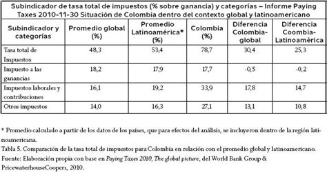 Tabla De Impuesto Sobre La Renta En Colombia 2016 | tabla de impuesto sobre la renta en colombia 2016 tabla de