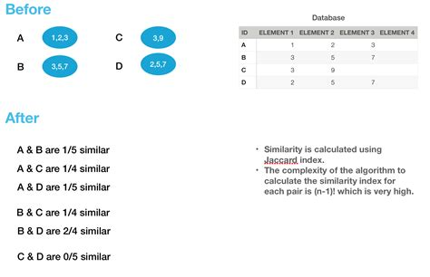 databases tables calculators by subject similarity calculation in a database