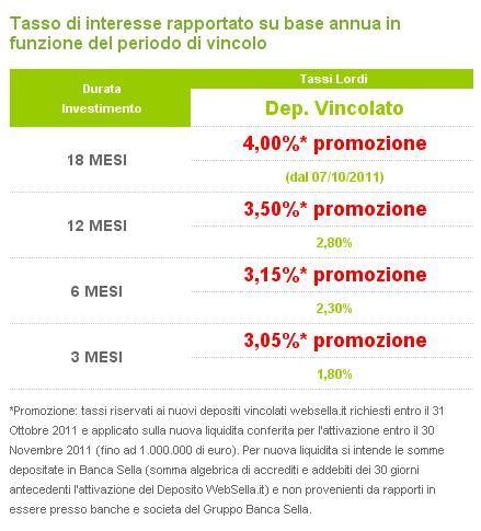Conto Deposito Banca Sella by Conto Deposito Vincolato C C Quot Websella It Quot Di Banca