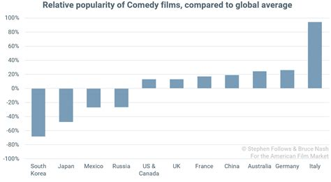 film comedy chart the relative popularity of genres around the world