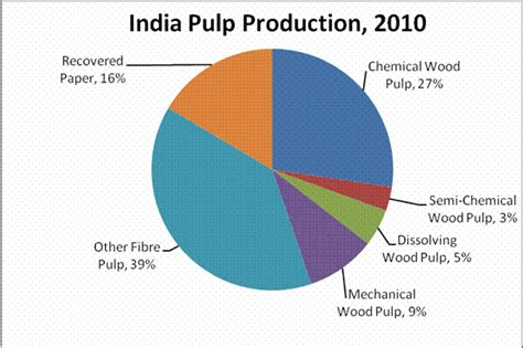 Paper Companies In India - india pulp and paper