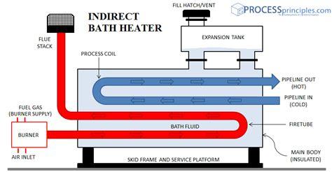 bathtub water warmer indirect bath heater