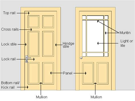 Door Part by Windows Window Nomenclature