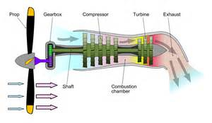 what is the difference between a turbofan and a turboprop engine aviation stack exchange