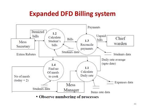 data flow diagram for billing system new data flow diagram for hostel management project diagram