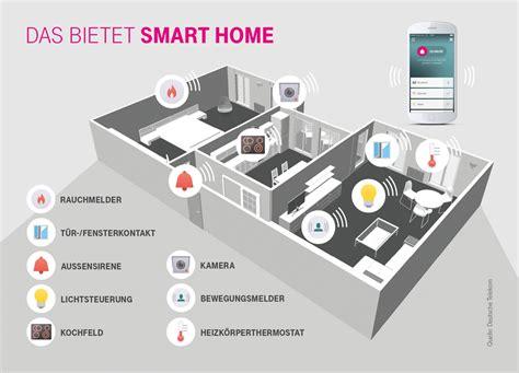 Telekom Smart Home Rolladensteuerung by Vernetzte Wohnungen Drosseln Energieverbrauch
