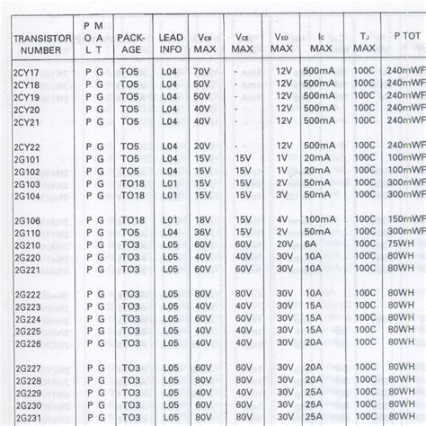 tabel transistor tabel transistor 28 images tabel daftar persamaan transistor lengkap tabel transistor