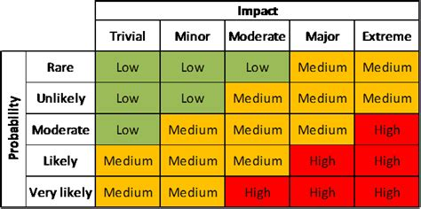 Probability And Impact Matrix Just Get Pmp Risk Probability And Impact Matrix Template Excel