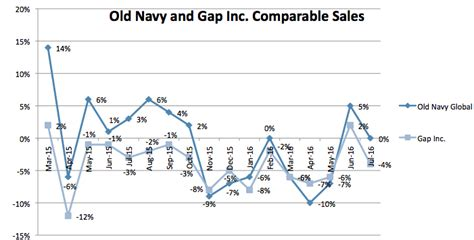 the gap a radical plan to win in and books can navy win the back to school market nasdaq