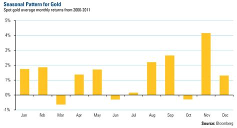seasonal pattern for gold buying the dips in gold has been the right move for a decade